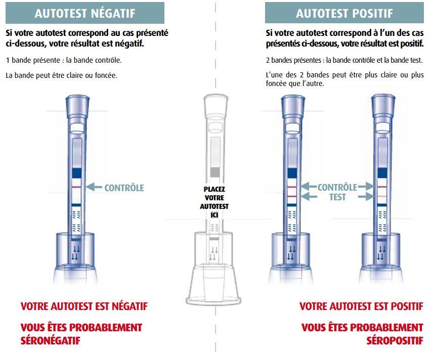 autotest VIH2